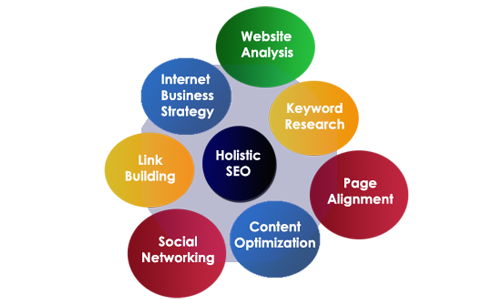 Things to Search for in an SEO Services Compan